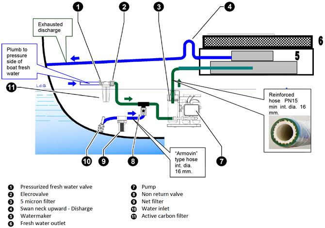 Smart30-60 Typical Installation Scheme