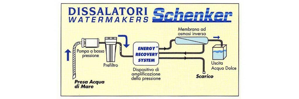 Schema di funzionamento di un dissalatore a osmosi inversa Schenekr.