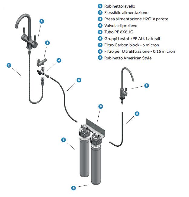Schema di installazione del sistema Pick&Drink.
